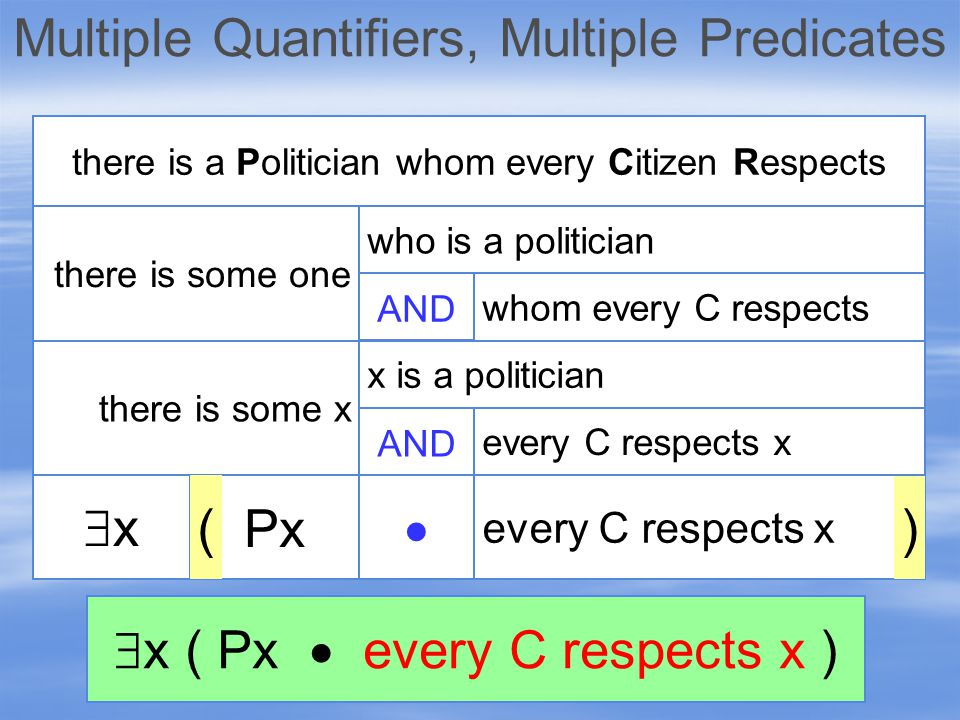 xx there is some x there is some one there is a Politician whom every Citizen Respects AND every C respects x  Px )( who is a politician whom every C respects AND x is a politician every C respects x  x ( Px  every C respects x )