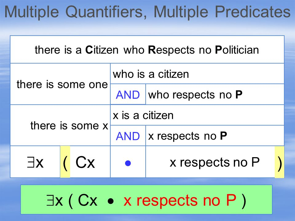 xx there is some x there is some one there is a Citizen who Respects no Politician AND x respects no P  Cx ) ( who is a citizen who respects no P AND x is a citizen x respects no P  x ( Cx  x respects no P )