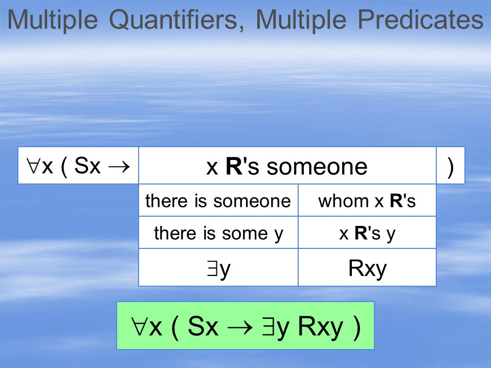 Multiple Quantifiers, Multiple Predicates  x ( Sx   y Rxy ) Rxy yy x R s ythere is some y whom x R sthere is someone ) x R s someone  x ( Sx 