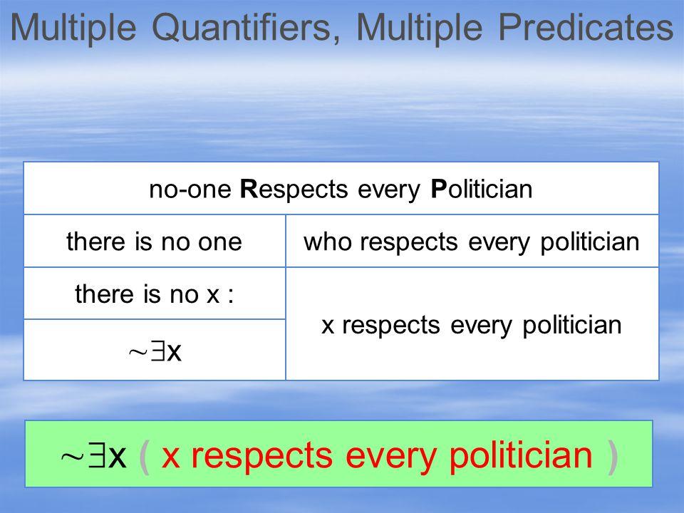 yy there is no-one ) x R s no P  x ( Cx  AND who is P whom x R s AND y is P x R's y there is no y Rxy & Py ) (  x ( Cx    y ( Py  Rxy ) )