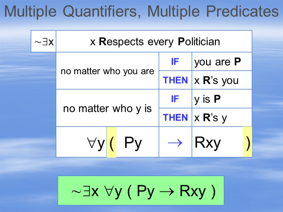 Multiple Quantifiers, Multiple Predicates xx   x  y ( Py  Rxy ) IF no matter who you are x Respects every Politician THEN you are P x R's you IF no matter who y is THEN y is P x R's y yy Rxy  Py ) (