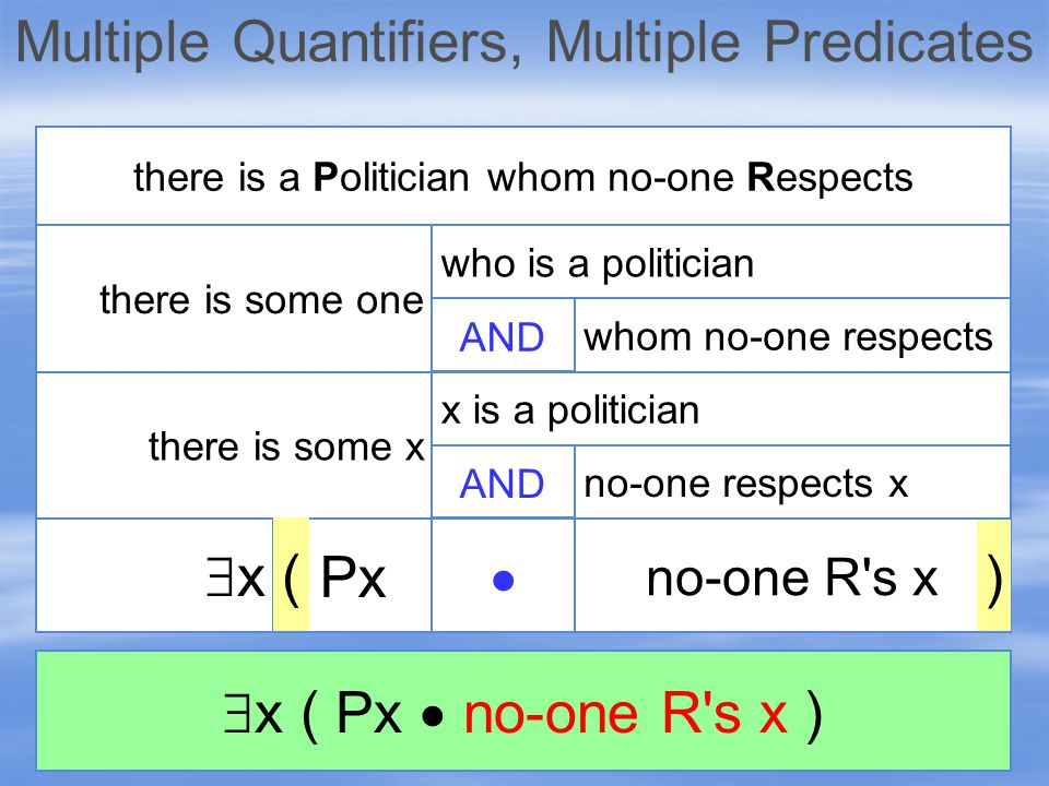 xx there is some x there is some one there is a Politician whom no-one Respects AND no-one R s x  Px ) ( who is a politician whom no-one respects AND x is a politician no-one respects x  x ( Px  no-one R s x )
