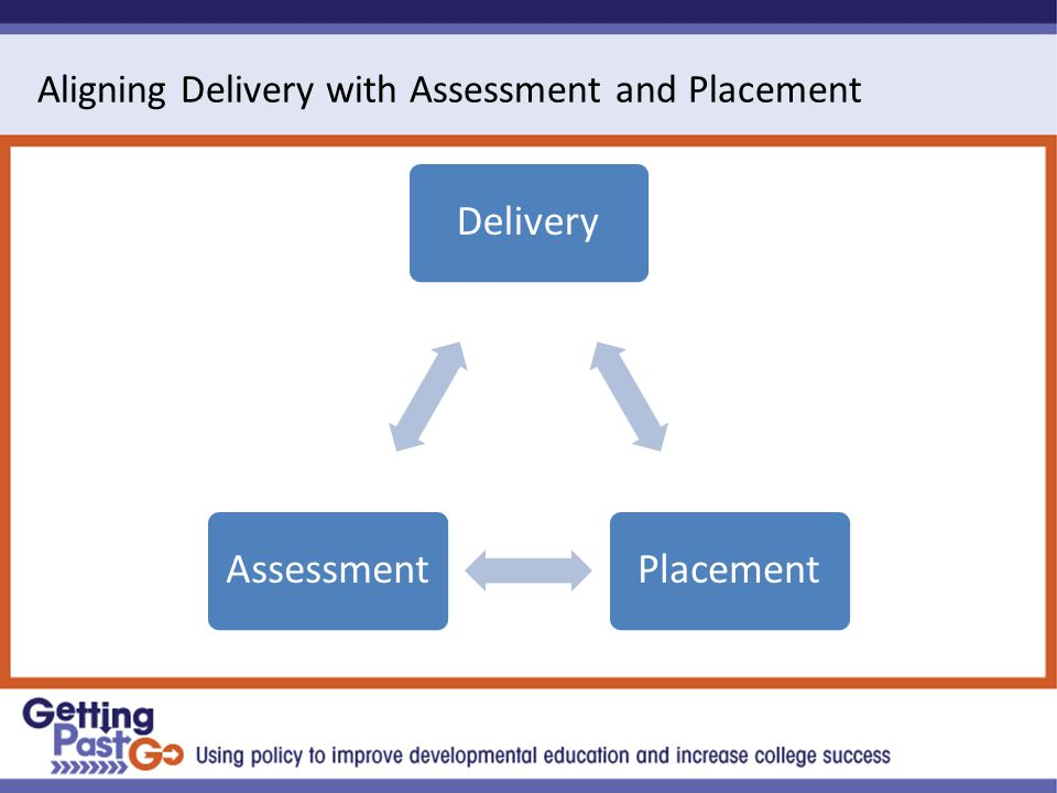 Aligning Delivery with Assessment and Placement DeliveryPlacementAssessment