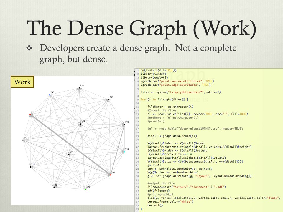 The Dense Graph (Work)  Developers create a dense graph. Not a complete graph, but dense. Work
