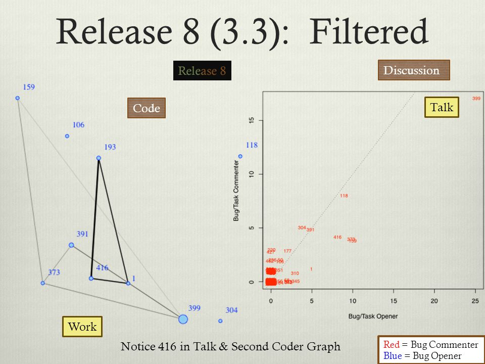 Release 8 (3.3): Filtered Code Discussion Red = Bug Commenter Blue = Bug Opener Talk Work Notice 416 in Talk & Second Coder Graph