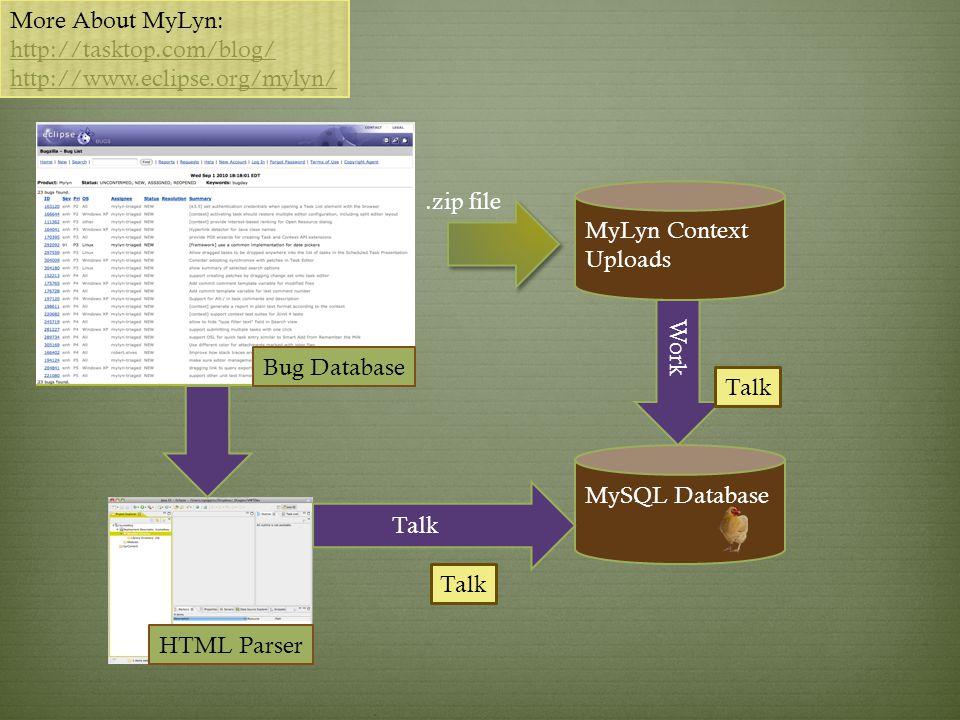 More About MyLyn: http://tasktop.com/blog/ http://www.eclipse.org/mylyn/ Bug Database HTML Parser MySQL Database MyLyn Context Uploads Work Talk.zip file Talk