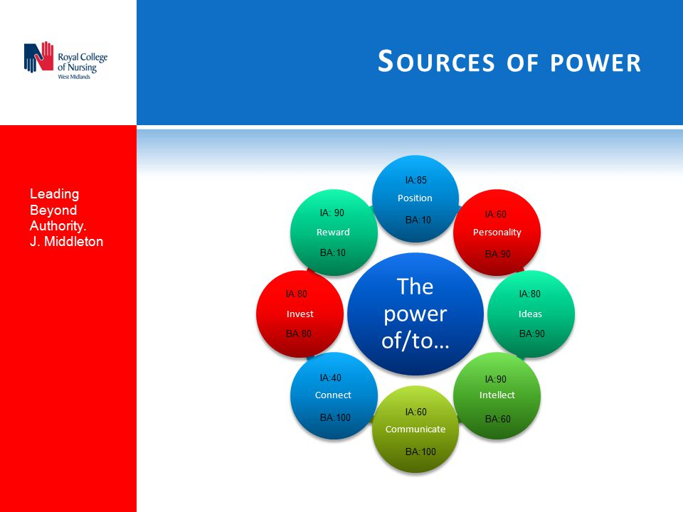 S OURCES OF POWER The power of/to… PositionPersonalityIdeasIntellectCommunicateConnectInvestReward IA:85 BA:10 IA:60 BA:90 IA:80 BA:90 IA:90 BA:60 IA:60 BA:100 IA:40 BA:100 IA: 90 BA:10 IA:80 BA:80 Leading Beyond Authority.