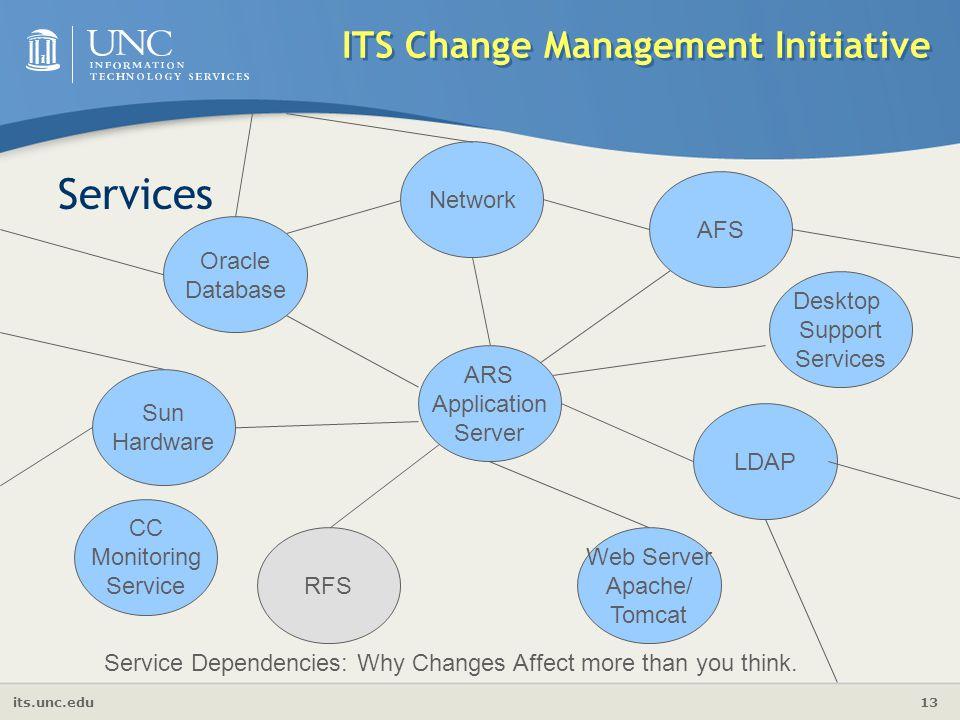 its.unc.edu 13 ITS Change Management Initiative ARS Application Server AFS Network Sun Hardware LDAP Oracle Database Web Server Apache/ Tomcat RFS Ser