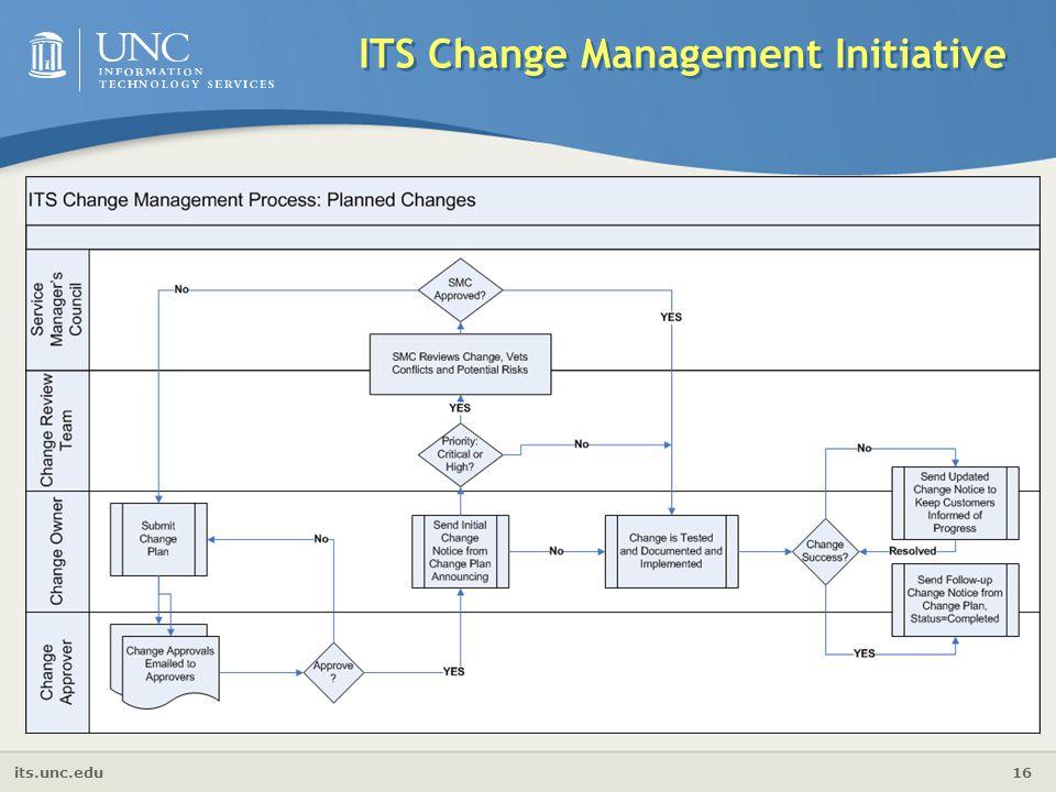 its.unc.edu 16 ITS Change Management Initiative