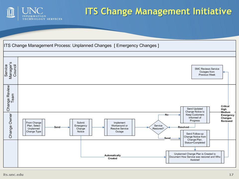 its.unc.edu 17 ITS Change Management Initiative Service Component Relationships