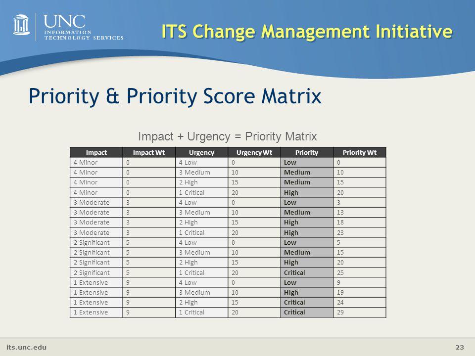 its.unc.edu 23 ITS Change Management Initiative Priority & Priority Score Matrix ImpactImpact WtUrgencyUrgency WtPriorityPriority Wt 4 Minor04 Low0Low