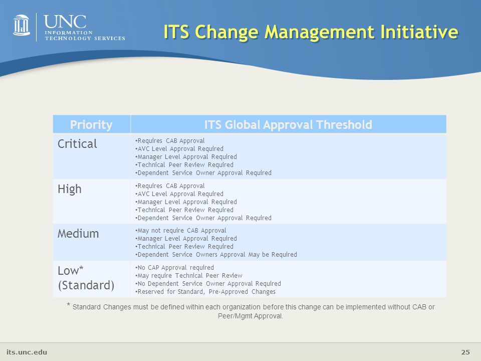its.unc.edu 25 ITS Change Management Initiative PriorityITS Global Approval Threshold Critical Requires CAB Approval AVC Level Approval Required Manag