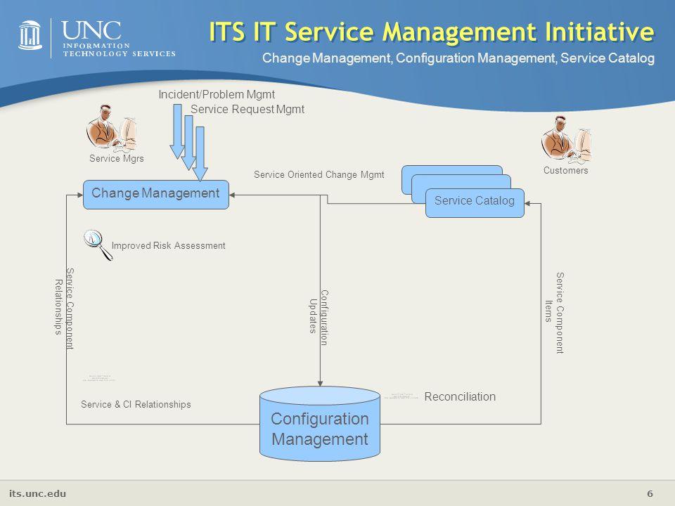 its.unc.edu 6 ITS IT Service Management Initiative Change Management Service Catalog Configuration Management Customers Service Component Items Config