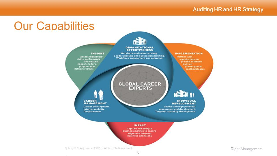 Auditing HR and HR Strategy Our Capabilities © Right Management 2015. All Rights Reserved. 6464 Right Management