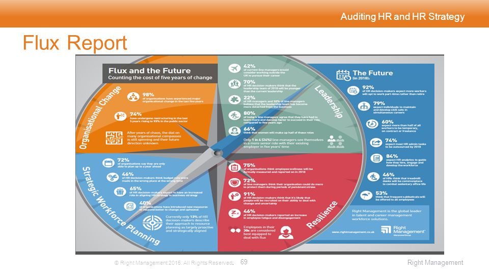 Auditing HR and HR Strategy Flux Report © Right Management 2015.