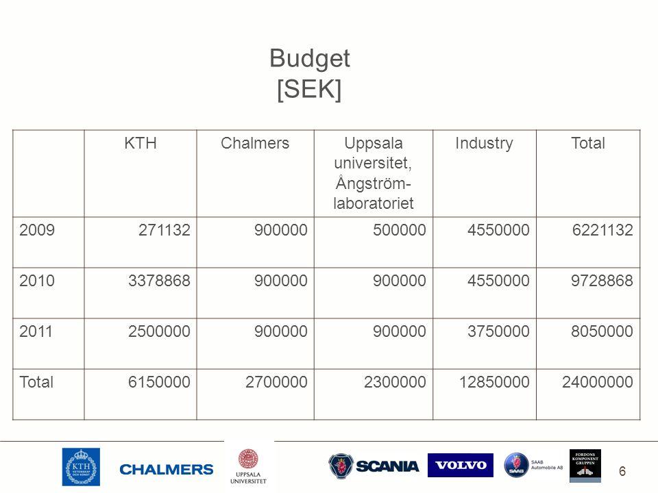 6 Budget [SEK] KTHChalmers Uppsala universitet, Ångström- laboratoriet IndustryTotal 200927113290000050000045500006221132 20103378868900000 45500009728868 20112500000900000 37500008050000 Total6150000270000023000001285000024000000