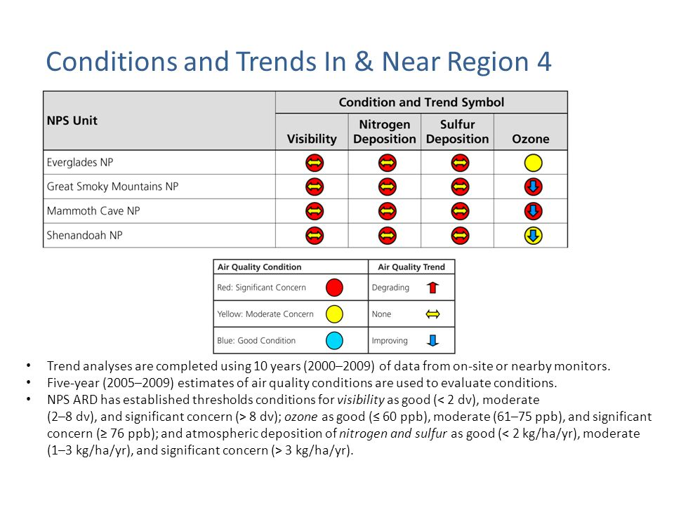 Conditions and Trends In & Near Region 4 Trend analyses are completed using 10 years (2000–2009) of data from on-site or nearby monitors.