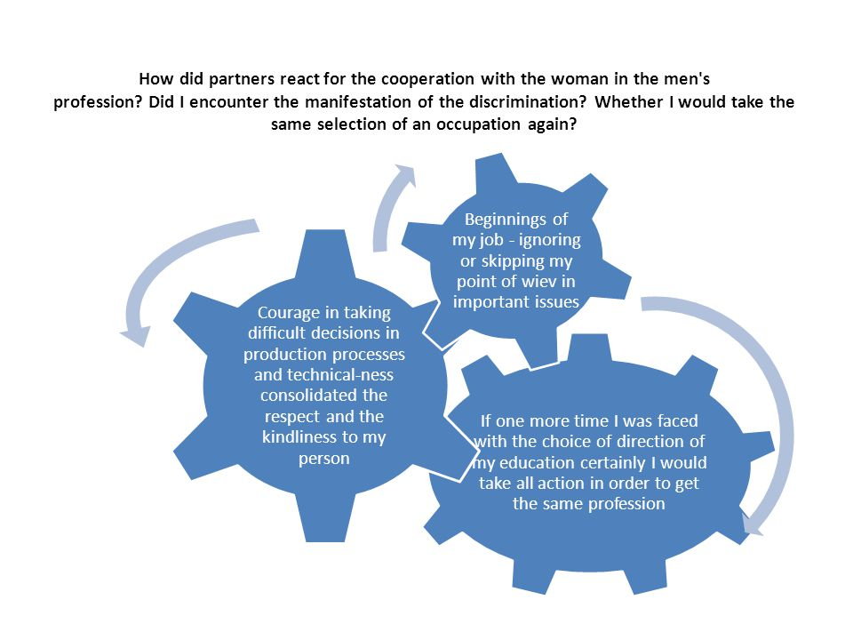 How did partners react for the cooperation with the woman in the men's profession? Did I encounter the manifestation of the discrimination? Whether I