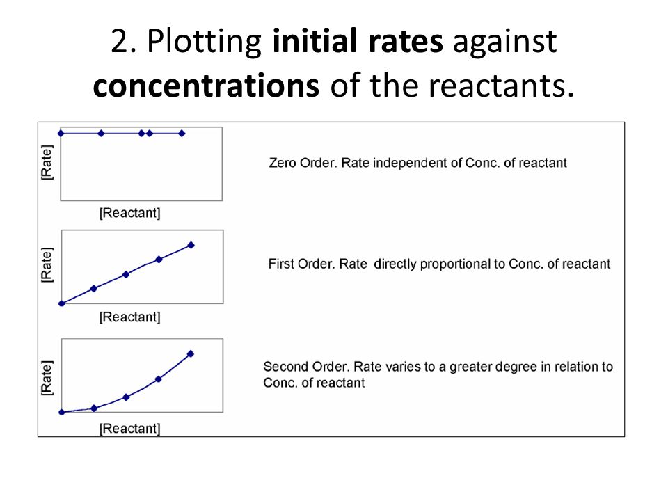 2. Plotting initial rates against concentrations of the reactants.