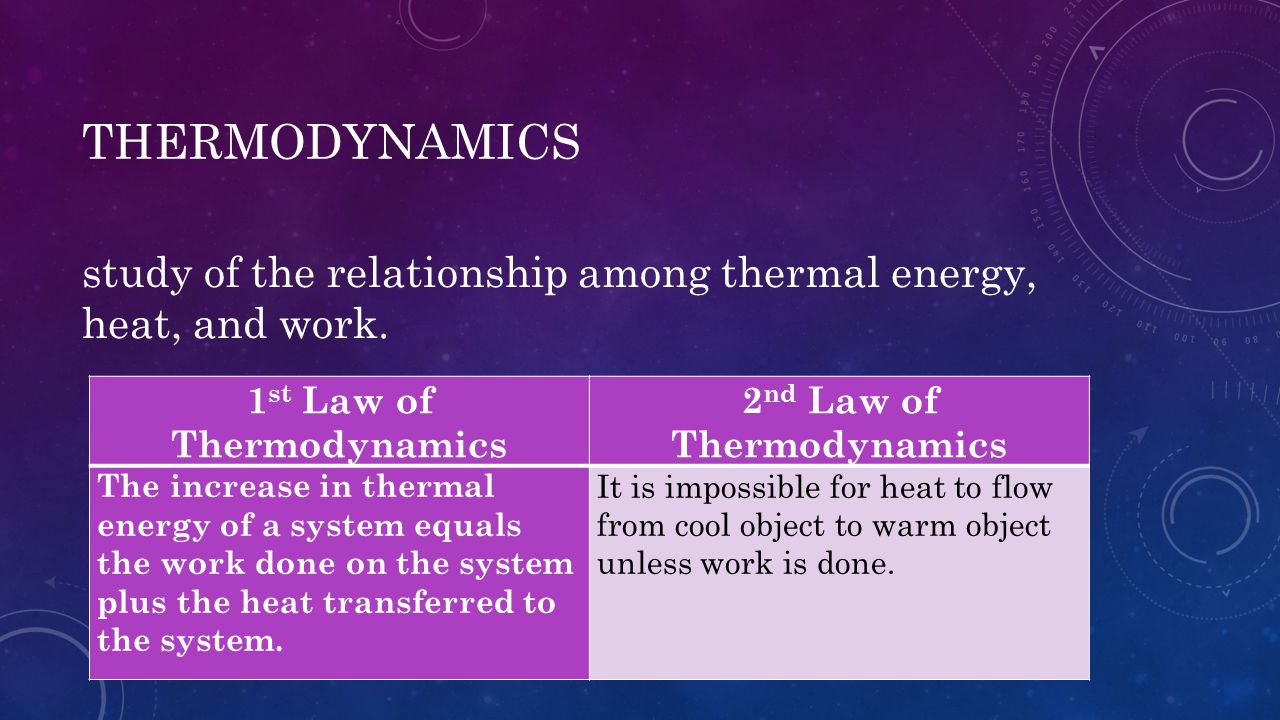 THERMODYNAMICS study of the relationship among thermal energy, heat, and work. 1 st Law of Thermodynamics 2 nd Law of Thermodynamics The increase in t