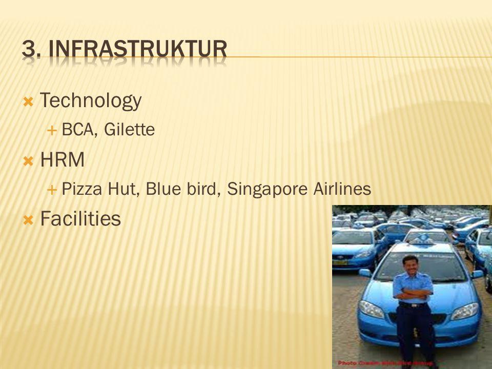  Technology  BCA, Gilette  HRM  Pizza Hut, Blue bird, Singapore Airlines  Facilities