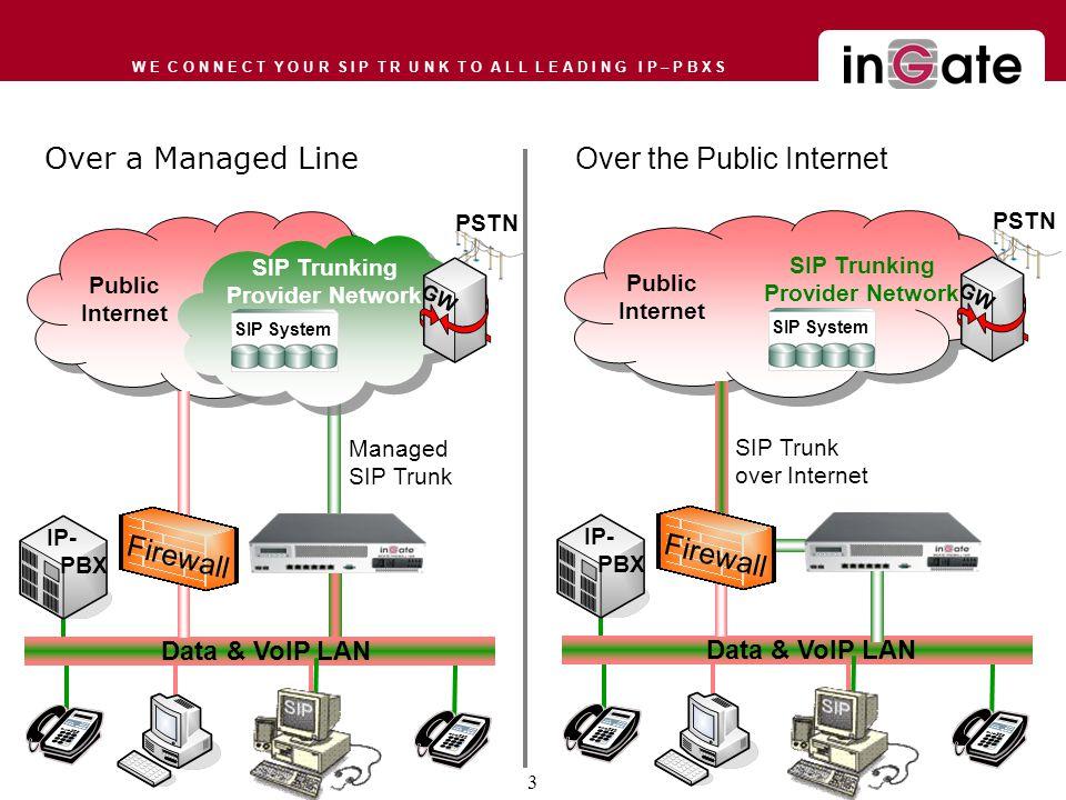 W E C O N N E C T Y O U R S I P T R U N K T O A L L L E A D I N G I P – P B X S Over a Managed Line PSTN Public Internet SIP Trunking Provider Network