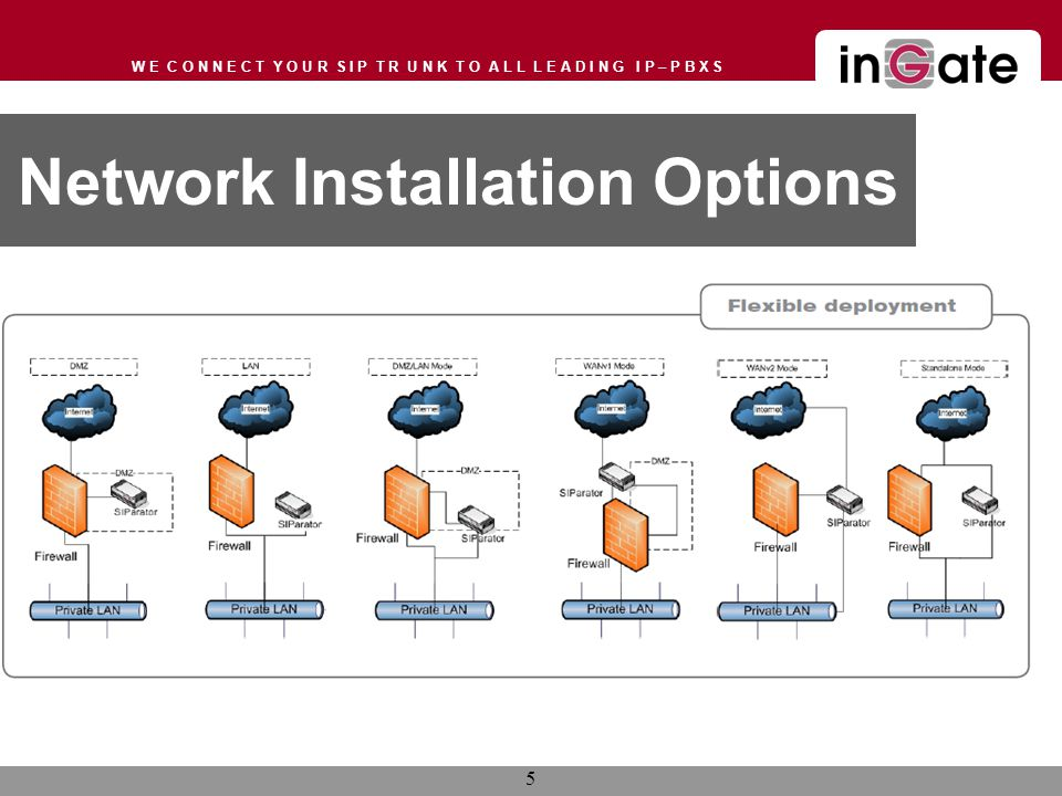 W E C O N N E C T Y O U R S I P T R U N K T O A L L L E A D I N G I P – P B X S Network Installation Options 5