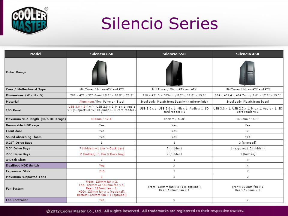 Silencio Series ModelSilencio 650Silencio 550Silencio 450 Outer Design Case / Motherboard TypeMid Tower / Micro-ATX and ATX Dimensions (W x H x D)207