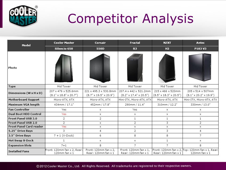 Competitor Analysis Model Cooler MasterCorsairFractalNZXTAntec Silencio 650550DR3H2P183 V3 Photo TypeMid Tower Dimensions (W x H x D) 207 x 479 x 525.