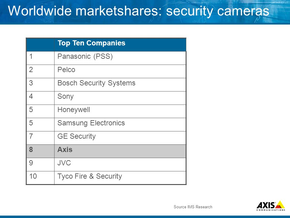 Worldwide marketshares: security cameras Top Ten Companies 1Panasonic (PSS) 2Pelco 3Bosch Security Systems 4Sony 5Honeywell 5Samsung Electronics 7GE Security 8Axis 9JVC 10Tyco Fire & Security Source IMS Research