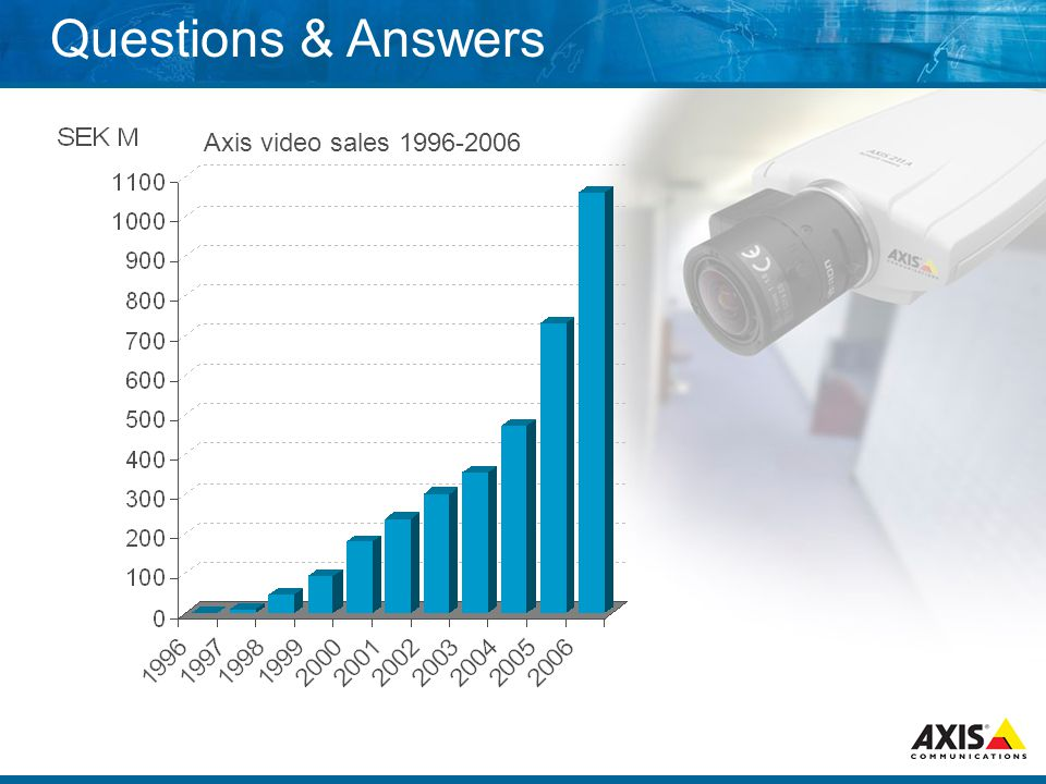 Questions & Answers Axis video sales 1996-2006