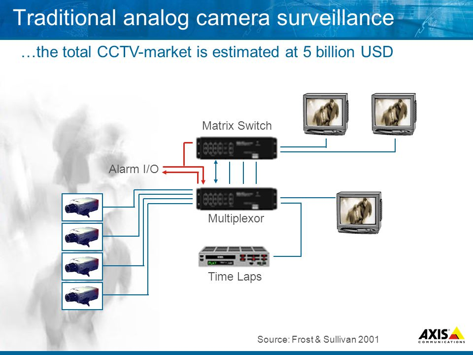 Multiplexor Alarm I/O Matrix Switch Time Laps Traditional analog camera surveillance …the total CCTV-market is estimated at 5 billion USD Source: Frost & Sullivan 2001