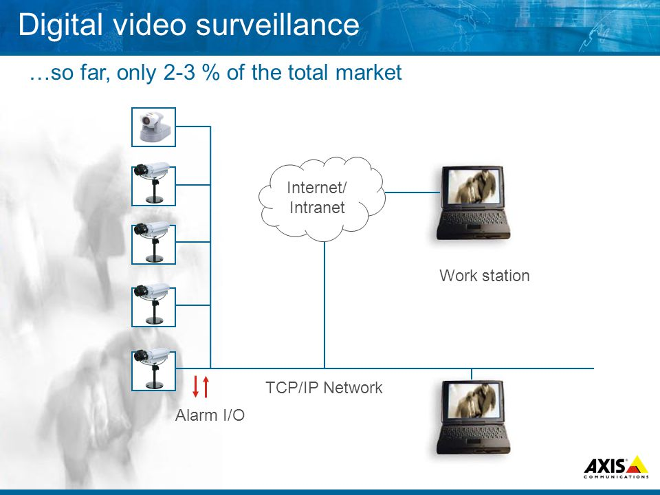 Alarm I/O TCP/IP Network Work station Internet/ Intranet Digital video surveillance …so far, only 2-3 % of the total market