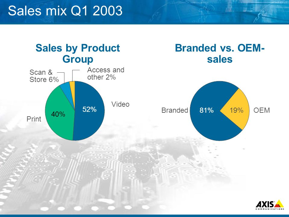 Sales mix Q1 2003 Video Sales by Product Group 52% Print 40% Scan & Store 6% Access and other 2% Branded vs. OEM- sales 19%OEM Branded 81%