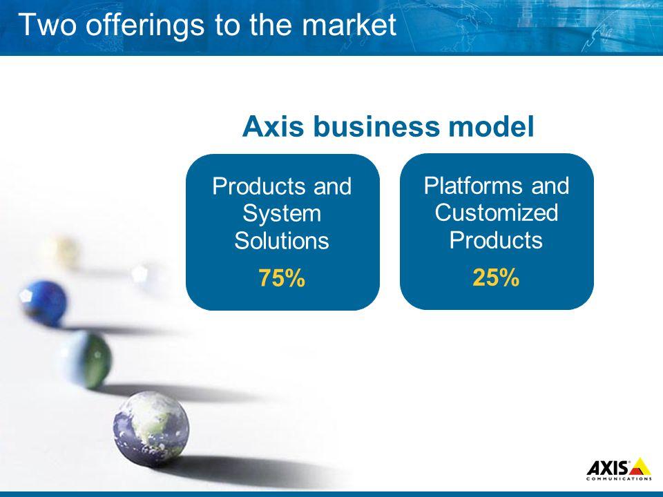 Global Distribution and Sales End user OEM Axis National distributor Value added distributor Reseller Installer
