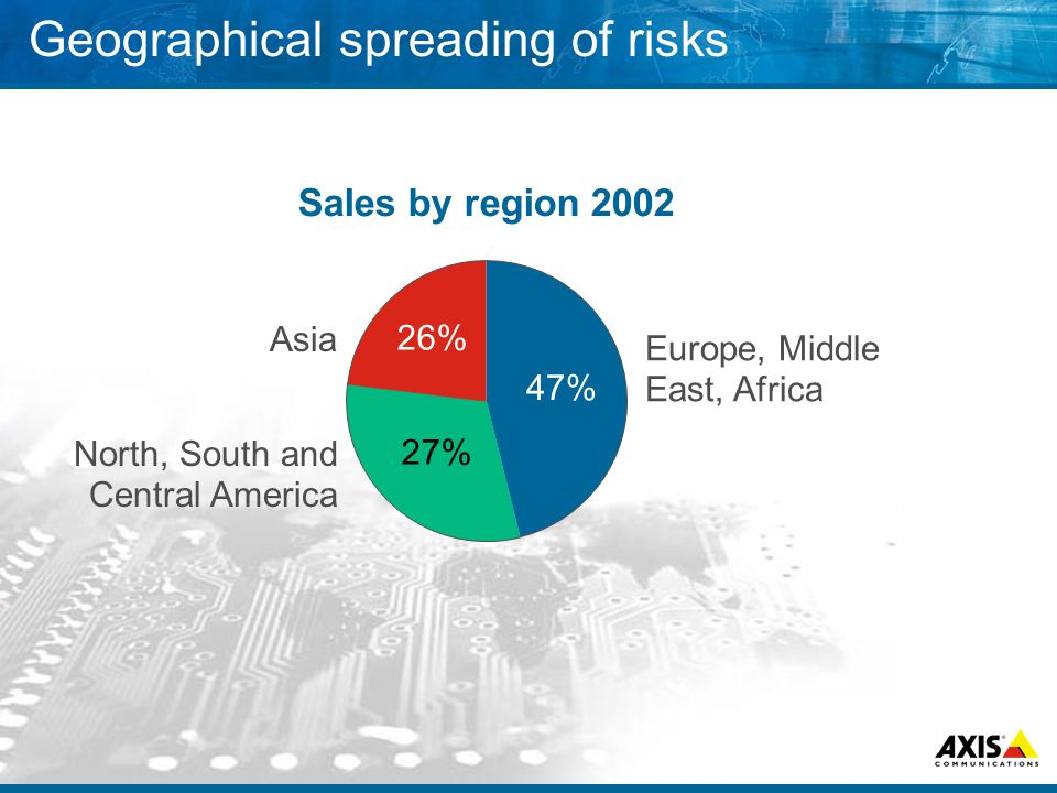 Geographical spreading of risks Europe, Middle East, Africa North, South and Central America Asia Sales by region 2002 47% 27% 26%