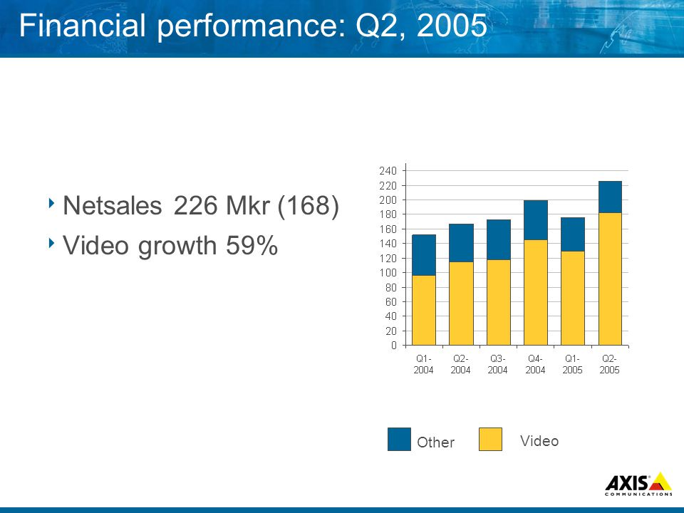 Financial performance: Q2, 2005  Netsales 226 Mkr (168)  Video growth 59% Other Video