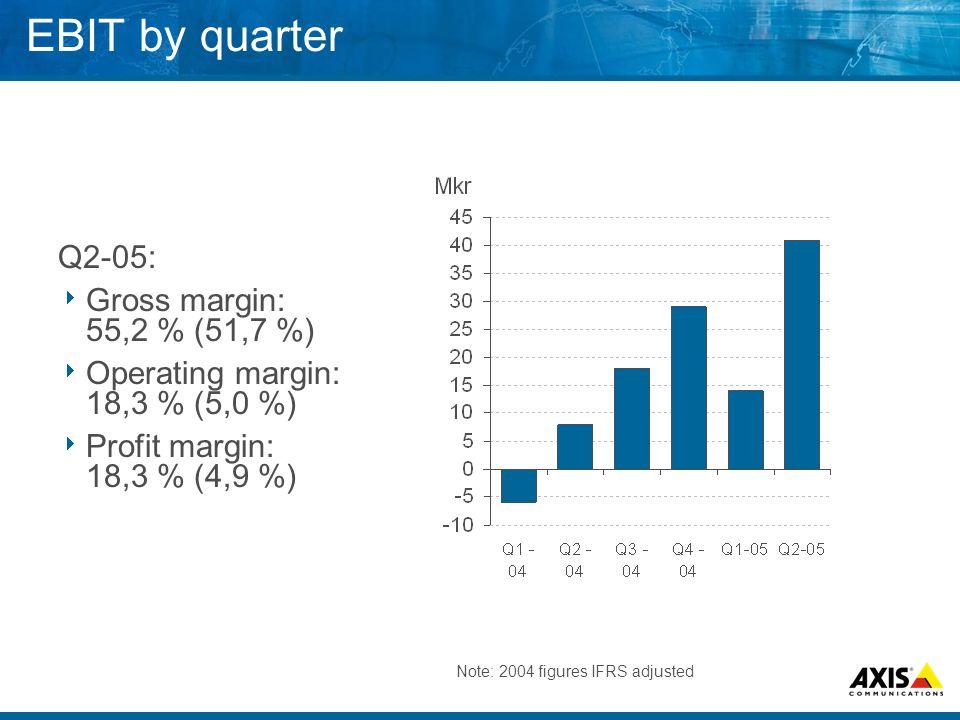 EBIT by quarter Q2-05:  Gross margin: 55,2 % (51,7 %)  Operating margin: 18,3 % (5,0 %)  Profit margin: 18,3 % (4,9 %) Note: 2004 figures IFRS adjusted