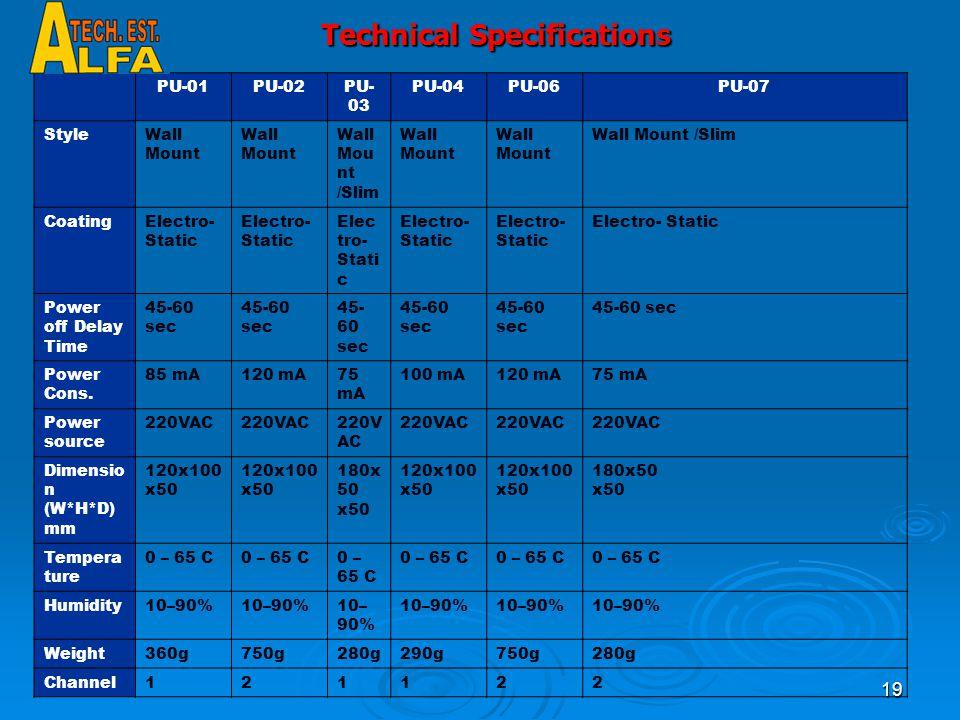 19 Technical Specifications PU-07PU-06PU-04PU- 03 PU-02PU-01 Wall Mount /SlimWall Mount Wall Mou nt /Slim Wall Mount Style Electro- Static Coating 45-