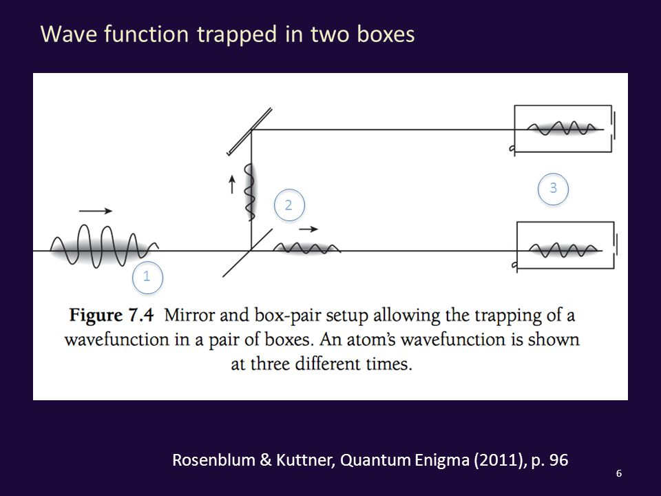 Wave function trapped in two boxes 6 Rosenblum & Kuttner, Quantum Enigma (2011), p