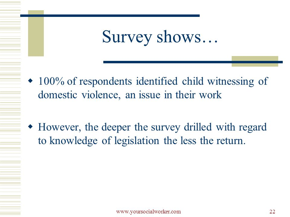 www.yoursocialworker.com22 Survey shows…  100% of respondents identified child witnessing of domestic violence, an issue in their work  However, the deeper the survey drilled with regard to knowledge of legislation the less the return.