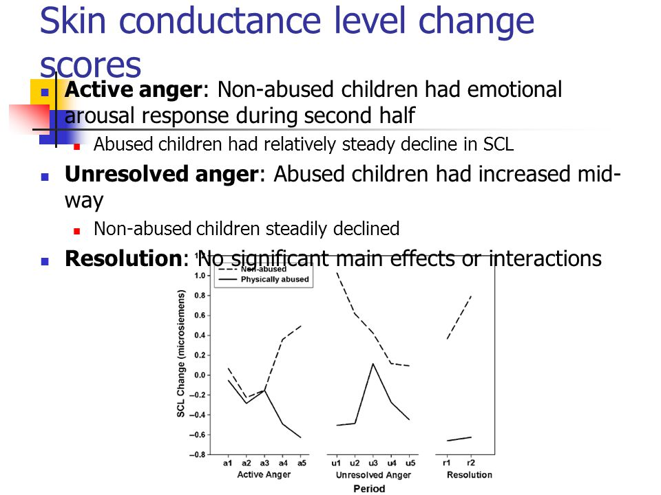 Skin conductance level change scores Active anger: Non-abused children had emotional arousal response during second half Abused children had relativel