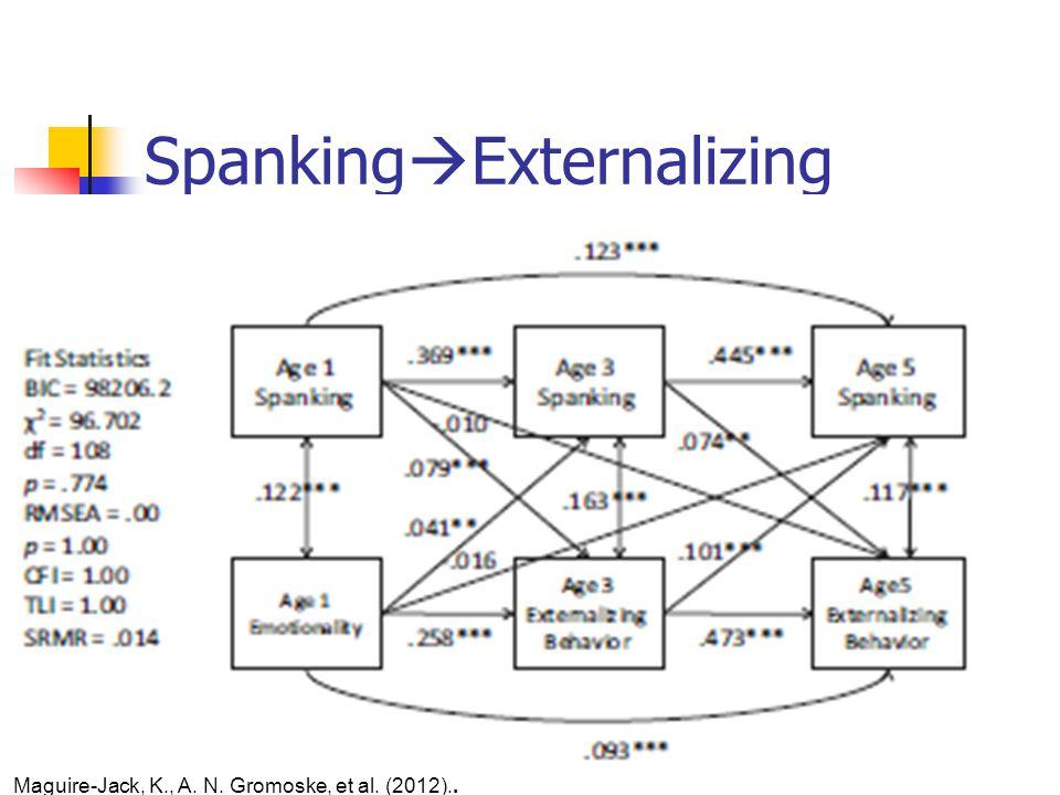 Spanking  Externalizing Maguire-Jack, K., A. N. Gromoske, et al. (2012).