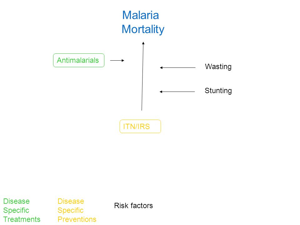 Malaria Mortality Disease Specific Treatments Disease Specific Preventions Risk factors ITN/IRS Antimalarials Stunting Wasting