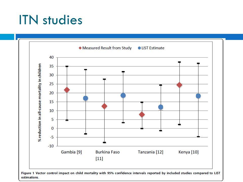 ITN studies
