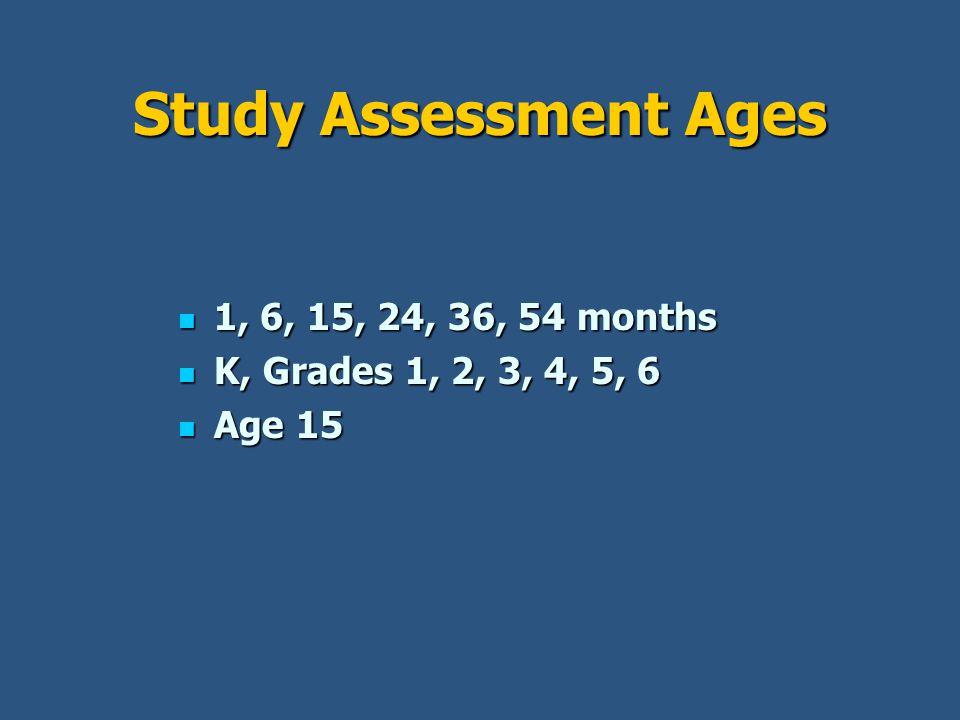 Study Assessment Ages 1, 6, 15, 24, 36, 54 months 1, 6, 15, 24, 36, 54 months K, Grades 1, 2, 3, 4, 5, 6 K, Grades 1, 2, 3, 4, 5, 6 Age 15 Age 15