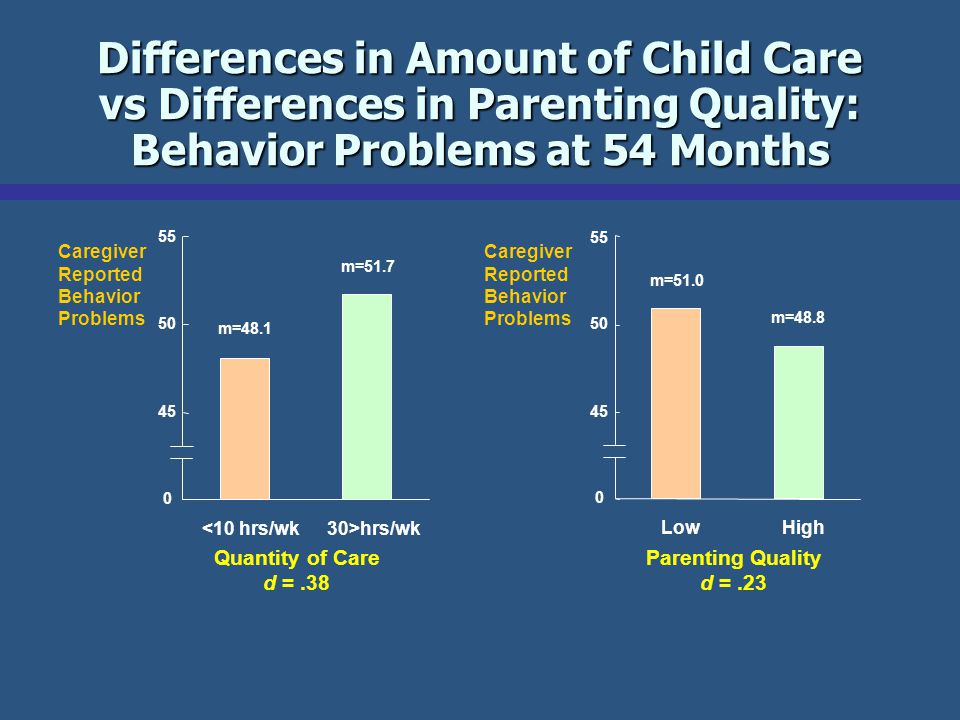 Differences in Amount of Child Care vs Differences in Parenting Quality: Behavior Problems at 54 Months Caregiver Reported Behavior Problems Parenting Quality d =.23 Quantity of Care d =.38 <10 hrs/wk30>hrs/wk 0 45 50 55 m=48.1 m=51.7 0 45 50 55 LowHigh m=51.0 m=48.8