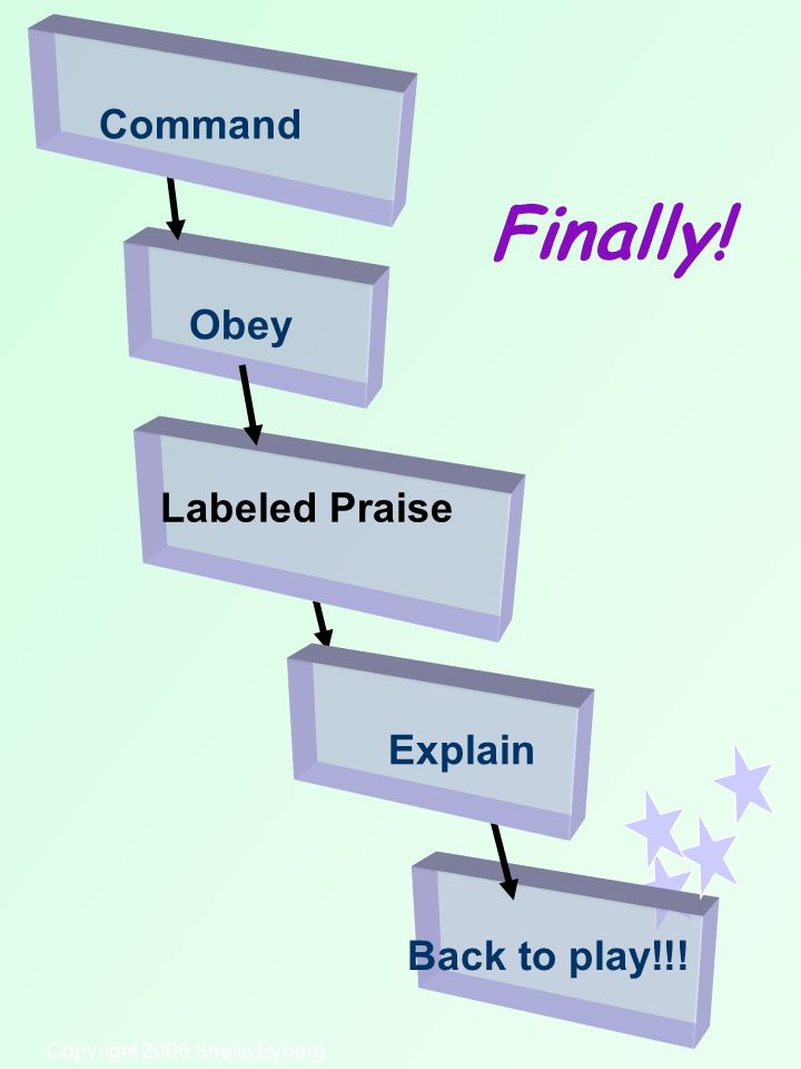 Copyright 2006 Sheila Eyberg Obey Back to play!!! Finally! Explain Labeled Praise Command