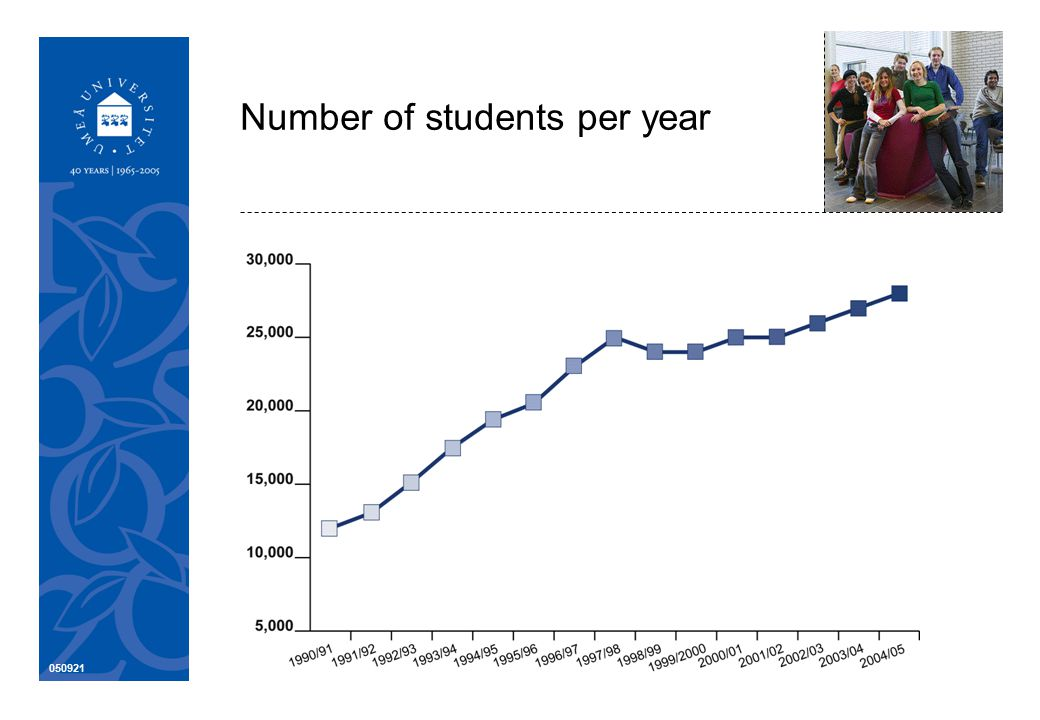 050921 Number of students per year