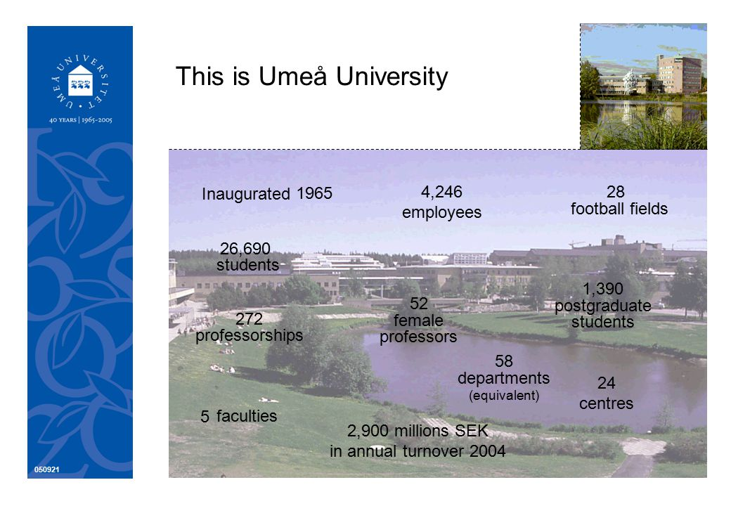 050921 Umeå University – not just in Umeå Kiruna – just under 200 students, 4 programmes Lycksele – approx.